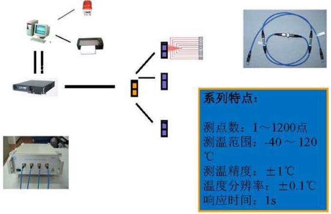 大容量光纤光栅温度在线监测技术(点式)和远距离